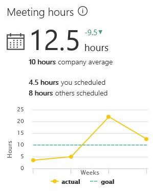 Mesyuarat jam menunjukkan jumlah masa yang anda dihabiskan dalam Mesyuarat minggu tersebut