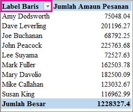 Penapis Label Baris
