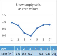 Titik data yang hilang dalam sel hari 4, carta menunjukkan baris yang sepadan pada sifar