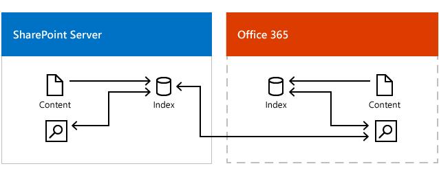 Ilustrasi menunjukkan Pusat carian Office 365 yang mendapatkan hasil daripada indeks carian dalam Office 365 dan Indeks carian dalam SharePoint Server