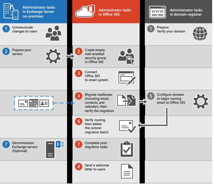 Proses untuk menjalankan migrasi e-mel penamat untuk Office 365