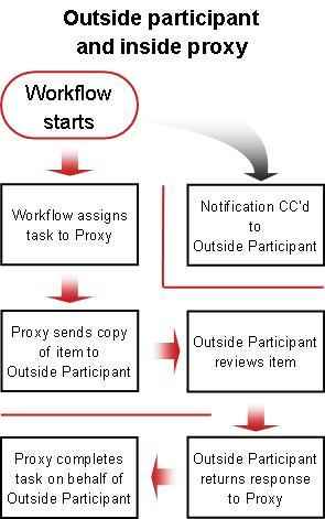 Carta aliran proses untuk menyertakan peserta luar