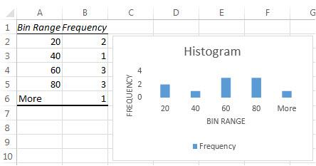 Jadual data dan carta histogram