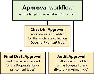 Tiga aliran kerja yang berdasarkan pada templat aliran kerja Kelulusan