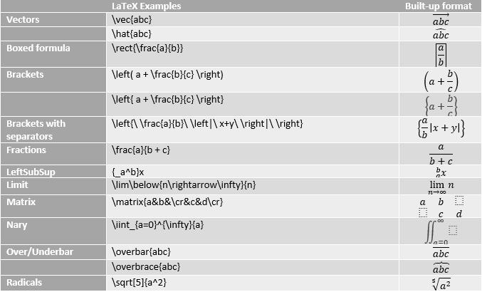 Jadual menunjukkan contoh persamaan lateks