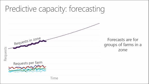 Carta menunjukkan ramalan kapasiti: meramal