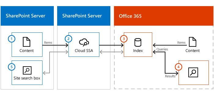 Ilustrasi menunjukkan ladang kandungan SharePoint Server, SharePoint Server dengan awan SSA dan Office 365. Maklumat mengalir dari kandungan pada premis, melalui awan SSA, indeks carian dalam Office 365.