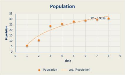 Carta serak dengan garis arah aliran logaritma