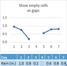 Data yang hilang dalam sel hari 4, carta menunjukkan jurang dalam baris