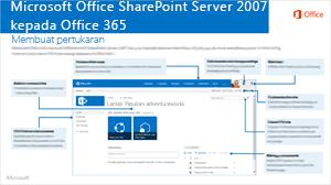 SharePoint 2007 kepada O365