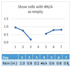#N/A dalam sel hari 4, carta menunjukkan jurang dalam baris