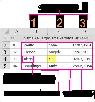Contoh nilai dan tatasusunan yang diperlukan untuk mencipta formula VLOOKUP dalam Excel