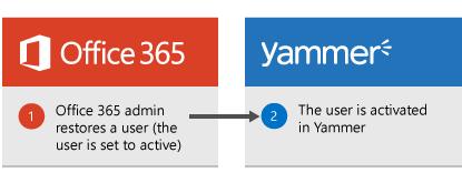 Gambar rajah yang ditunjukkan apabila pentadbir Office 365 memulihkan pengguna, pengguna tersebut kemudian diaktifkan dalam Yammer sekali lagi.