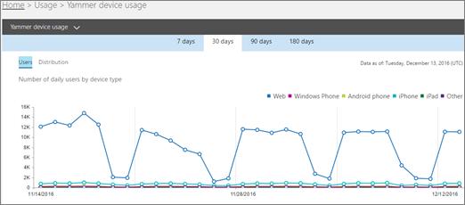 Petikan skrin laporan penggunaan peranti Yammer yang menunjukkan pandangan pengguna