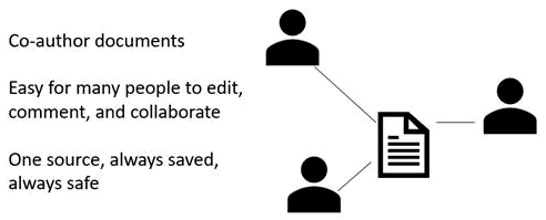 Kongsi, mengarang bersama dan komen dalam PowerPoint Online