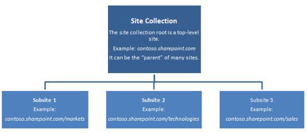 Gambar rajah hierarki koleksi laman menunjukkan laman aras atas dan sublaman.