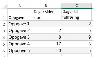 Eksempeltabelldata for Gantt-diagrammet