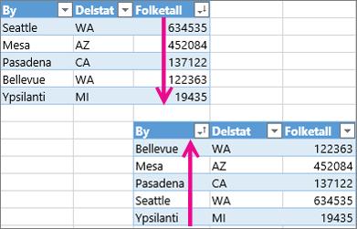 Angre sortering på en tabell