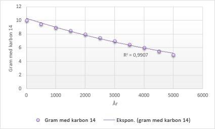 Diagram med eksponentiell trendlinje