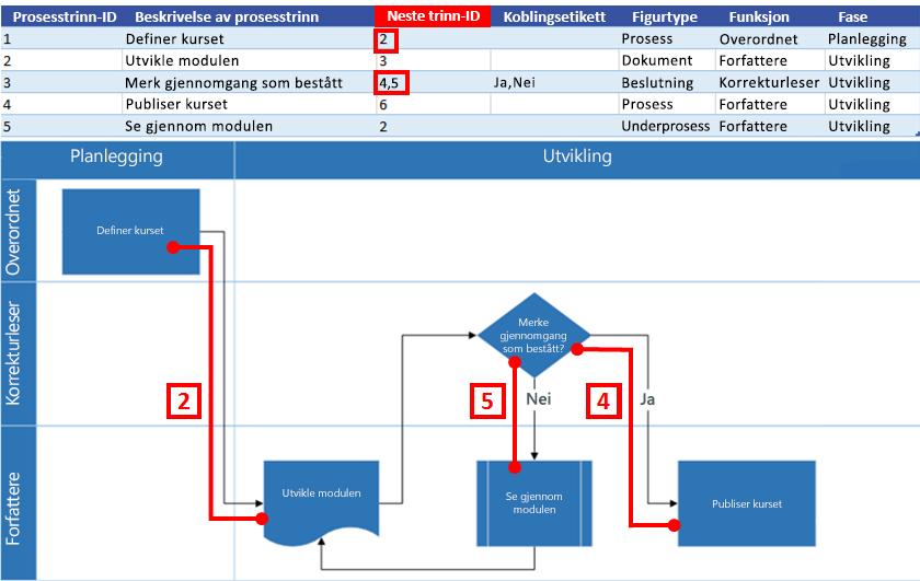 Excel-prosesskart – interaksjon med Visio-flytskjema: Neste trinn-ID