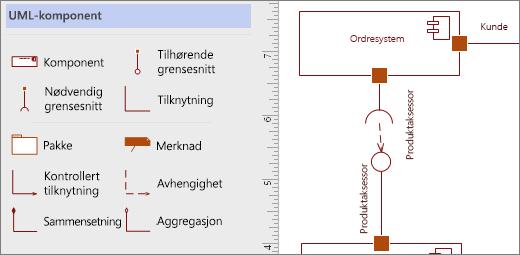 UML-komponent sjablongen og eksempel figurer på siden