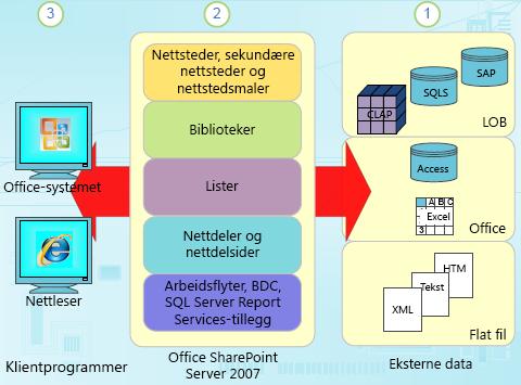 Strukturerte datakomponenter i SharePoint