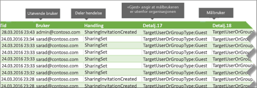 Deling hendelser i Office 365 overvåke loggen