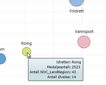 hold markøren over Power View-boblediagrammer for mer informasjon