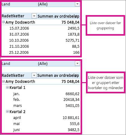 Datoer som er gruppert etter måneder og kvartaler