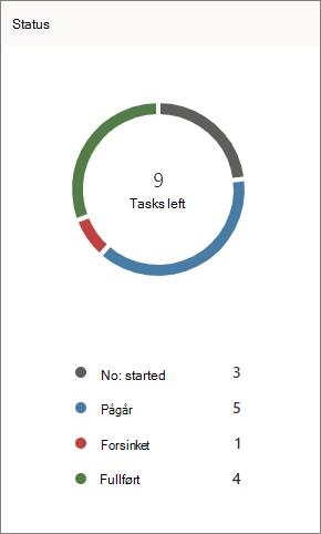 Skjerm bilde av status-diagrammet i Planner