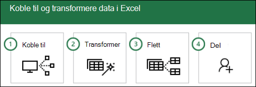 Power Query: 1) Connect, 2) Transform, 3) kombinert, 4) dele