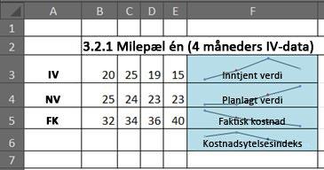 EVM i Excel ved hjelp av sparkline-grafikk