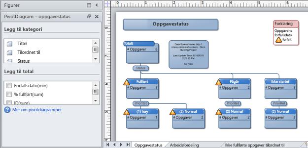 Et Visio-pivotdiagram som er opprettet fra en problemsporingsliste i SharePoint