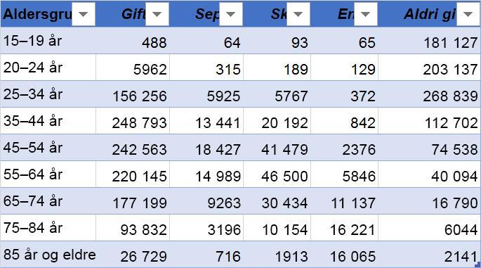 Eksempeldata med kolonneoverskrifter øverst: alder-gruppen, gift, atskilt, Divorced, Widowed og aldri gift