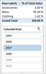 Riktig resultat for summen av % av salget i pivottabellen