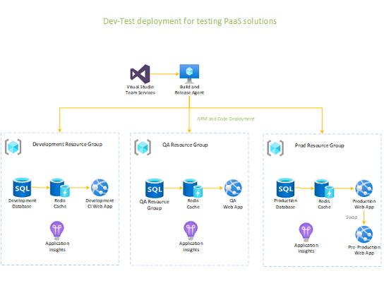 Dev-Test distribusjon for en PaaS-løsning.