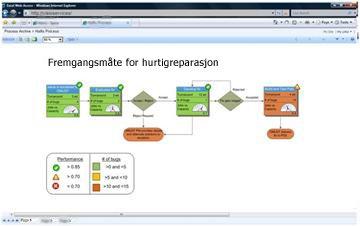 Med Visio-tjenester kan du vise interaktive diagrammer i SharePoint