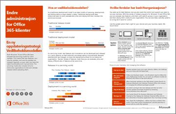 Modell plakaten: endringsadministrasjon for Office 365-klienter