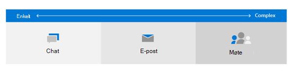 Bilde av et diagram som viser ikonene for e-post, chat og møte