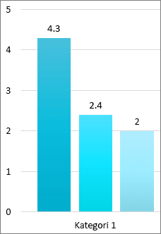 Skjermbilde av tre stolper i et stolpediagram, hver med det nøyaktige tallet fra verdiaksen øverst på linjen.  Verdiaksen viser runde tall. Kategori 1 er under stolpene.