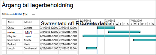 Gantt-diagram med data
