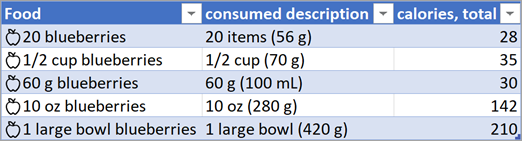 Skjermbilde av en tabell med konverterte datatyper for mat.