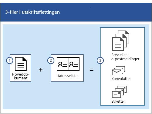 Tre filer i utskriftsflettingen, som er et hoveddokument pluss en adresseliste som produserer sett med brev eller e-postmeldinger, konvolutter eller etiketter.
