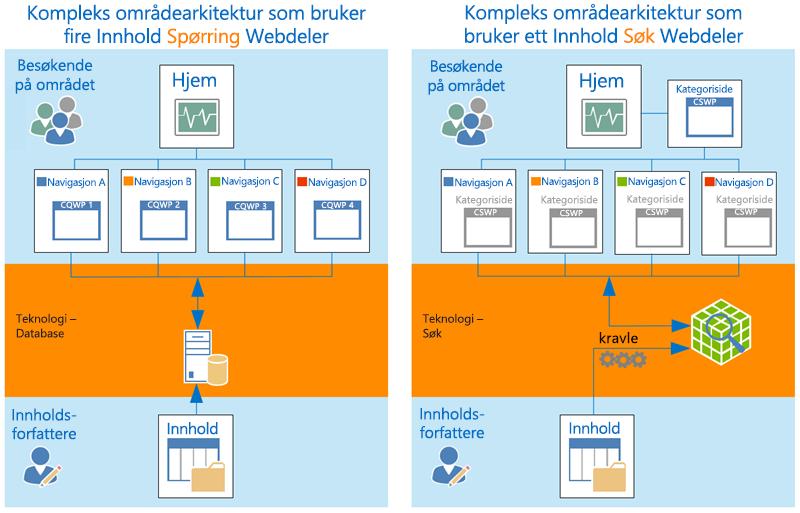 Komplekse nettstedarkitekturer