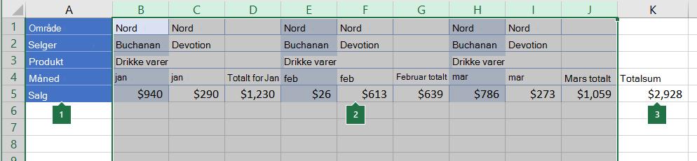 Data ordnet i kolonner som skal grupperes