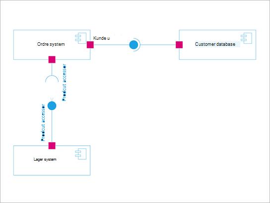 UML-komponentdiagram.