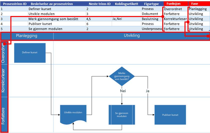 Excel-prosesskart – interaksjon med Visio-flytskjema: Funksjon og fase