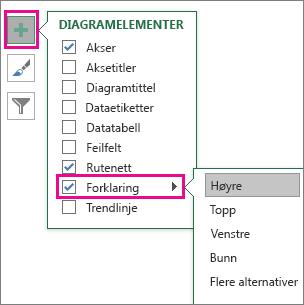 Diagramelementer > Forklaring i Excel