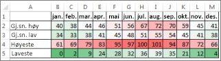 Data med betinget formatering med fargeskala