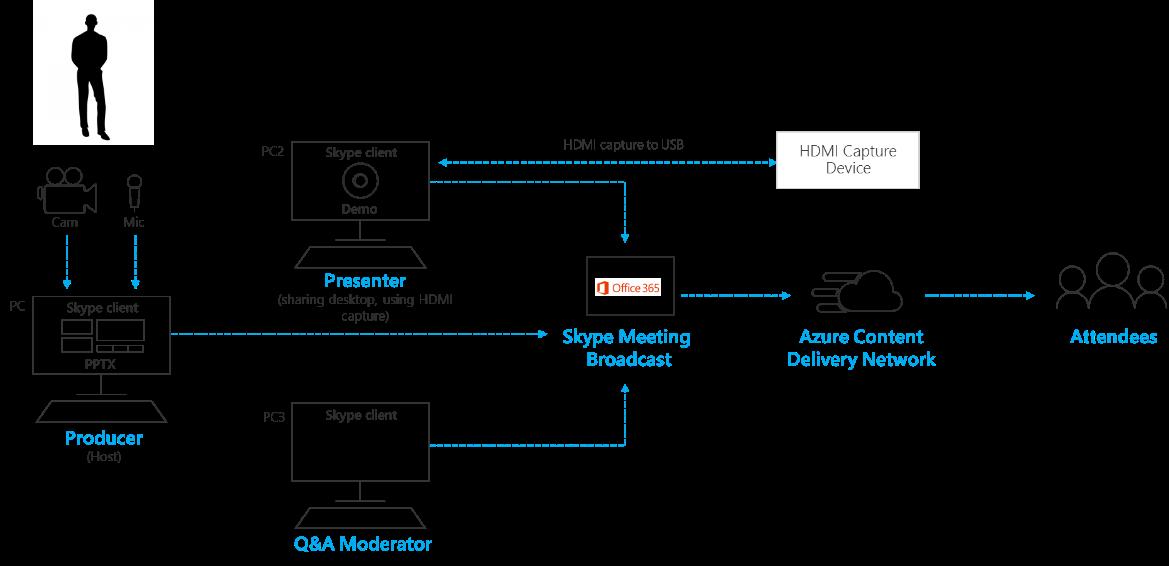Legge til påloggingsskjermen del og forhåndsinnspilt video